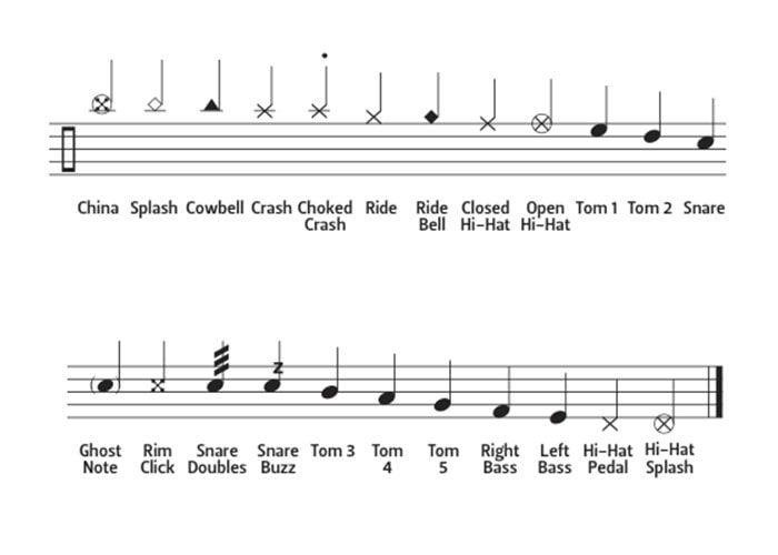 Drum Notation Chart